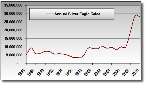 Annual Silver Eagle Bullion Coin Sales