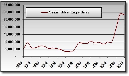 Annual Silver Eagle Bullion Coin Sales