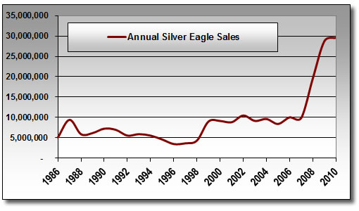 Annual Silver Eagle Sales: 1986 - Nov 4, 2010