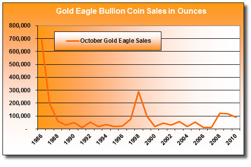 Gold Eagle Bullion Coin Sales (October 1986-2010)