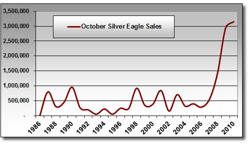 Silver Eagle Bullion Coin Sales (October 1986-2010)