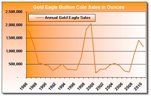 Annual Gold Eagle Bullion Coin Sales 1986 - November 2010
