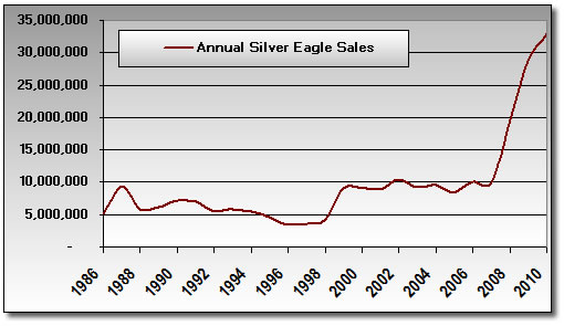 Annual Silver Eagle Bullion Coin Sales: 1986 - November 2010
