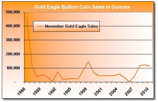 Gold Eagle Bullion Coin Sales: November 1986-2010