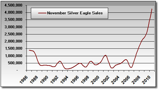 Silver Eagle Bullion Coin Sales: November 1986-2010