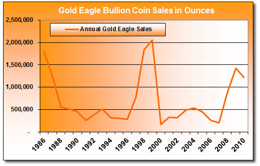 Annual-Gold-Eagle-Bullion-Coin-Sales-1986-2010