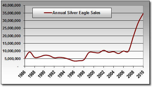 Annual Silver Eagle Bullion Coin Sales Between 1986-2010