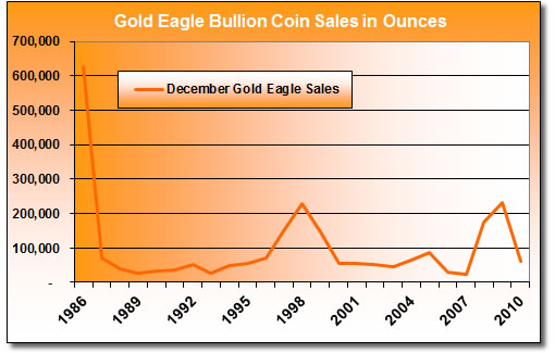 December-Gold-Eagle-Bullion-Coin-Sales-1986-2010