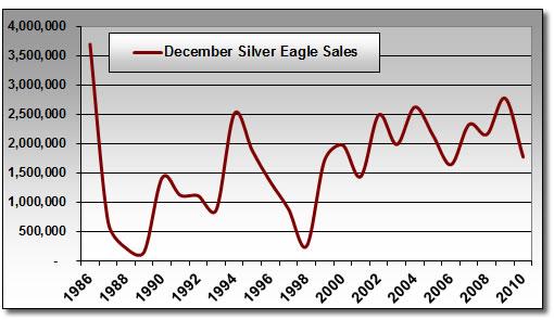 December Silver Eagle Bullion Coin Sales 1986-2010