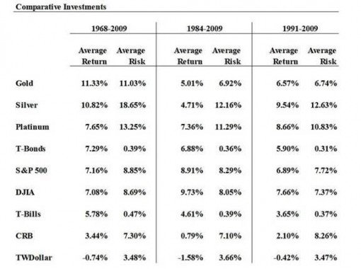 Investment Returns - Gold, Silver, Platinum and Stocks