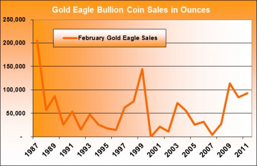 American Gold Eagle Bullion Coin Sales (February 1986 - February 2011)