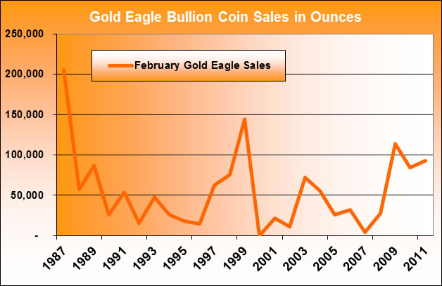 American Gold Eagle Bullion Coin Sales (February 1986 - February 2011)