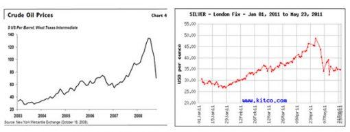 Crude-oil verus Silver Fix