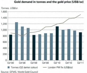 Gold Demand in Tons - 2008-2011