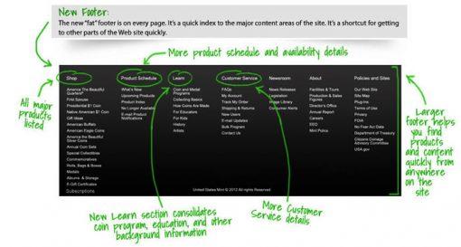 US Mint Website Footer