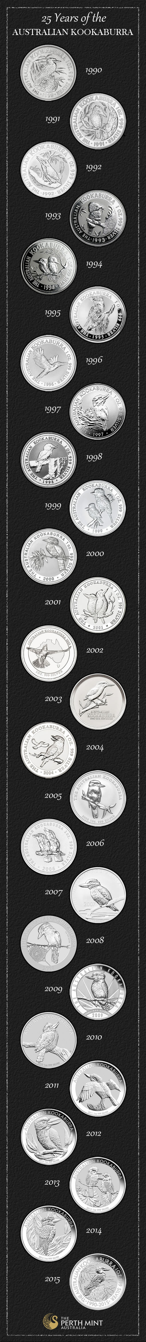 Kookaburra Silver Bullion Coin Designs from 1990 to 2015