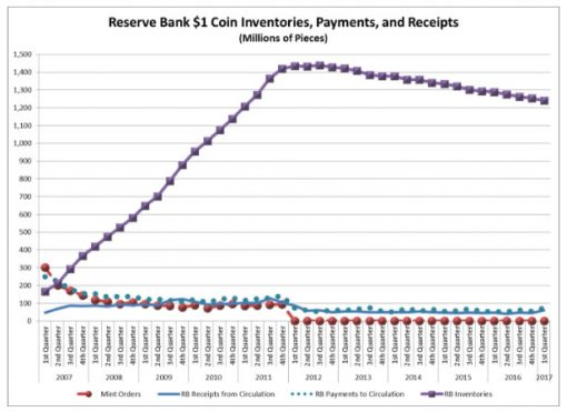 Federal Reserve Table of $1 Coin Quarterly Inventories, Payments, and Receipts