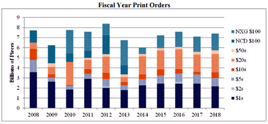 Federal-Reserve print orders FY2008 to FY2018