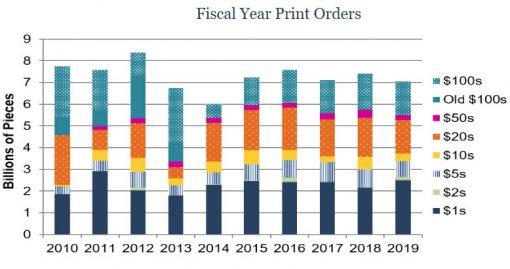 Federal Reserve Print Orders FY2010 - FY2019
