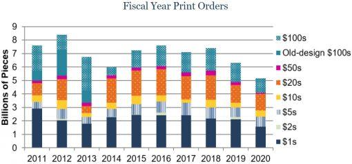 Federal Reserve Print Orders FY2011 - FY2020