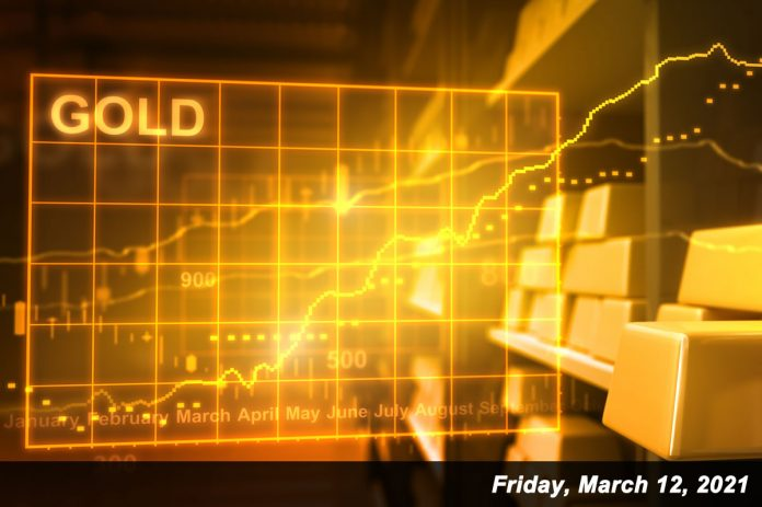 gold charted Mar 12, 2021
